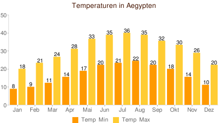 Temperatur Г¤gypten Oktober