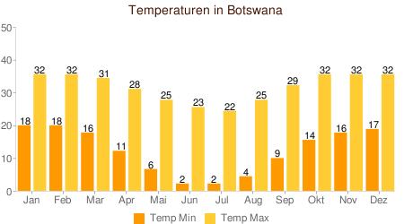 wetter botswana