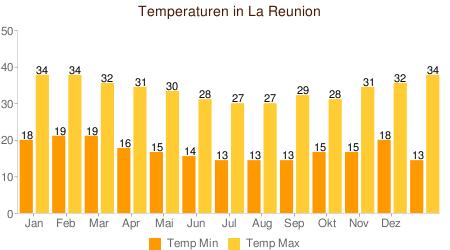 Klimatabelle temperaturen la reunion