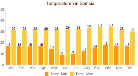 Klimatabelle temperaturen sambia
